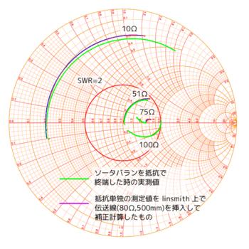 抵抗終端測定結果と抵抗単体を伝送線80Ω500mmで換算.png